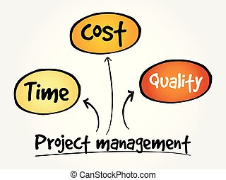 Project management, mind map