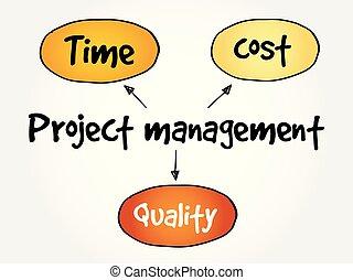 Project management, mind map