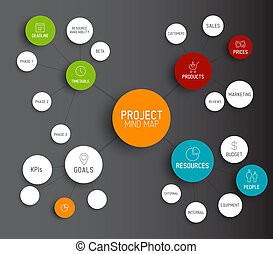 Project management mind map scheme concept