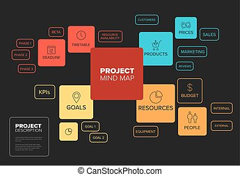Project management mind map scheme / diagram