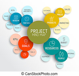 Project management mind map scheme / diagram - Vector...