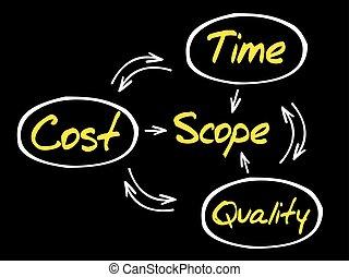 Flowchart blueprint plan process management compass stock project management process malvernweather Image collections
