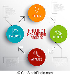 Project management process scheme concept - Vector Project...
