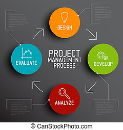 Project management process scheme concept