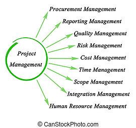 Project management blueprint development project as concept stock project management malvernweather Image collections