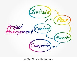 Project management workflow mind map