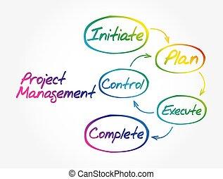 Project management workflow mind map