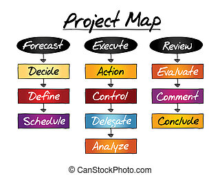 PROJECT MAP flow chart