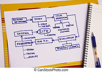 Project plan chart - Organizational & Planning charts &...