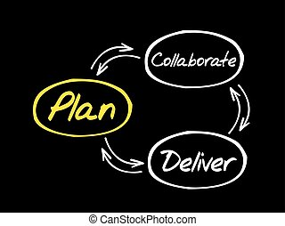 Project Plan diagram mind map