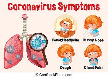 projection, coronavirus, diagramme, différent, symptômes