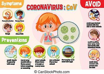 projection, coronavirus, diagramme, preventions, symptômes