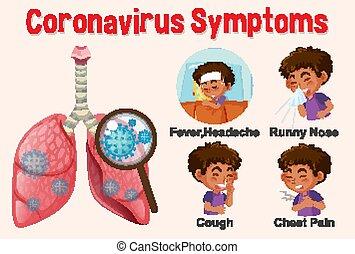 projection, diagramme, virus, couronne, différent, symptômes