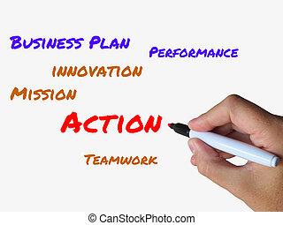 projection, whiteboard, mission, mots, activité, action, performance