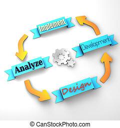 projekt, cztery, główny kanał, kroki, life-cycle