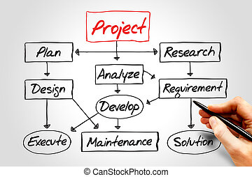 projekt, entwicklung