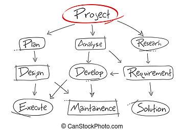 projekt, entwicklung, tabelle