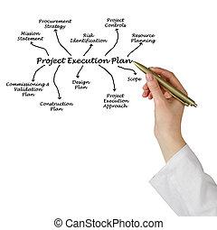 projekt, wykonanie, plan