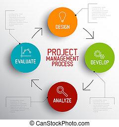 projektmanagement, prozess, schema, begriff