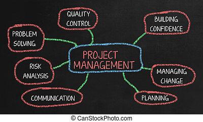 projektować kierownictwo