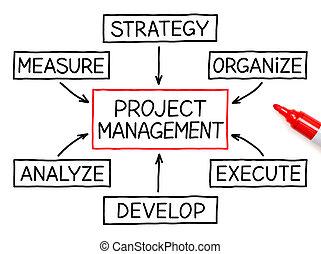 projektować kierownictwo, schemat przepływu, czerwony, markier