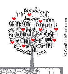 projektować, rodzina