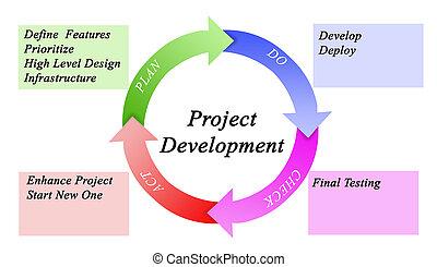 projet, développement