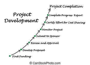 projet, développement, processus