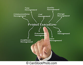 projet, exécution