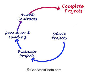 projet, performance