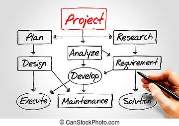 projeto, desenvolvimento