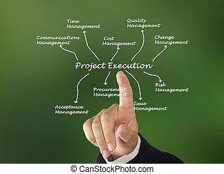 projeto, execução