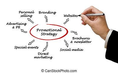 promotionnel, stratégie