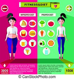 Proper And Improper Nutrition Infographic Concept