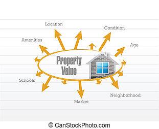 property value business model illustration design over a...