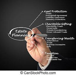 propiedad, planificación
