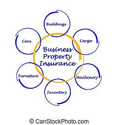 propiedad, seguro, empresa / negocio