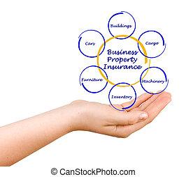 propriété, assurance, business