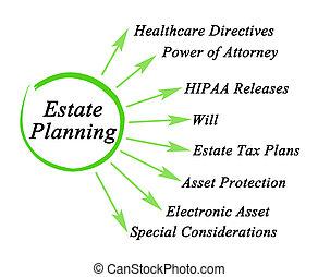 propriété, planification, composants