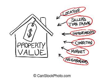 propriedade, carta fluxo, valor