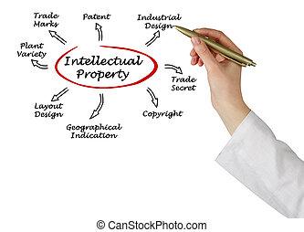 propriedade, intelectual