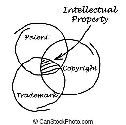 protección, propiedad intelectual