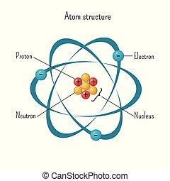 protons, orbiter, simple, trois, structure, neutrons., électrons, modèle, noyau, atome