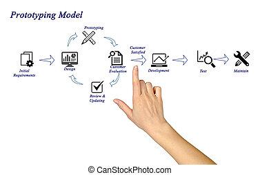 prototyping, モデル