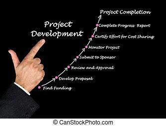 proyecto, desarrollo, proceso