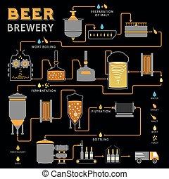 prozess, brauen, fabrik, bierproduktion, brauerei
