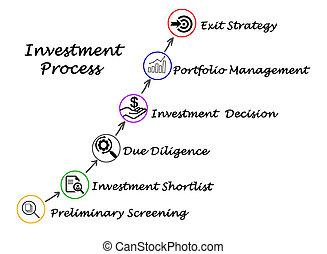 prozess, investition
