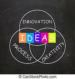 prozess, kreativität, ideen, wörter, innovation, verweisen