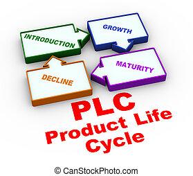 prozess, leben, 3d, plc, zyklus