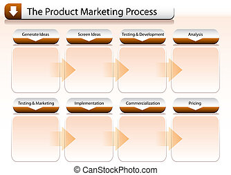prozess, marketing, produkt, tabelle